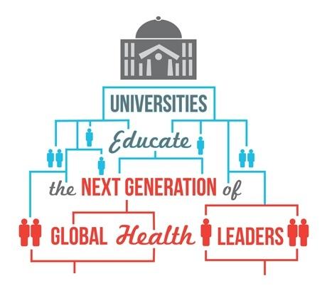 Universities Educate the Next Generation of Global Health Leaders
